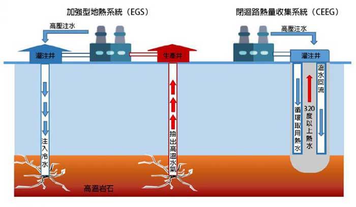 地熱發電與誘發地震科學資訊