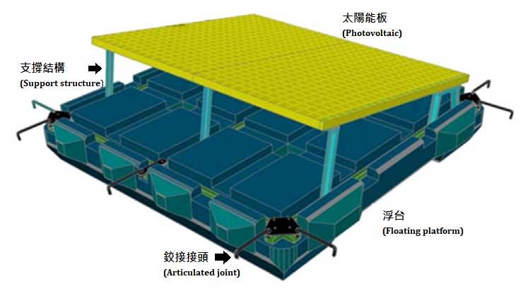 水面太陽光電相關科學資訊