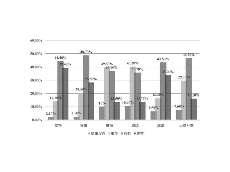 基改食品在新聞上的交鋒:2005-2016年