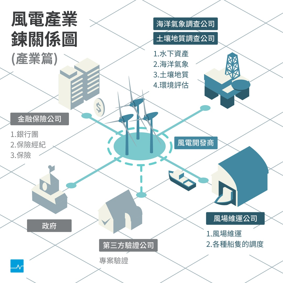面對日韓挑戰,台灣成為「亞太離岸風電中心」的機會在「軟實力」