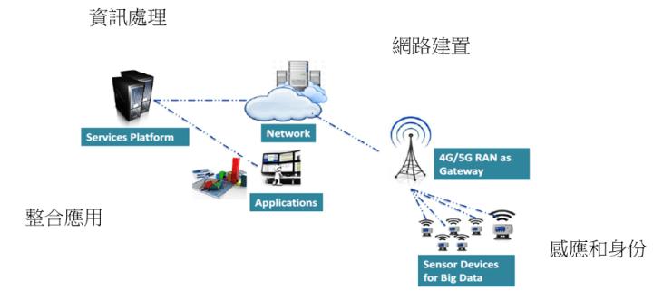 探討5G和AI時代下世代物聯網之發展與應用