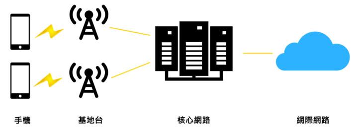 從核心網路看臺灣的5G發展