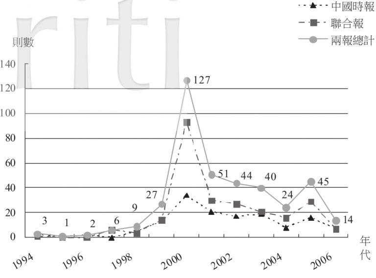 臺灣新聞遇見基改食品的歷史檔案:從1996-2006年