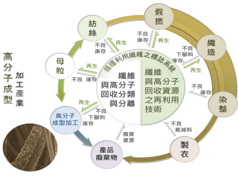 紡織品回收再利用