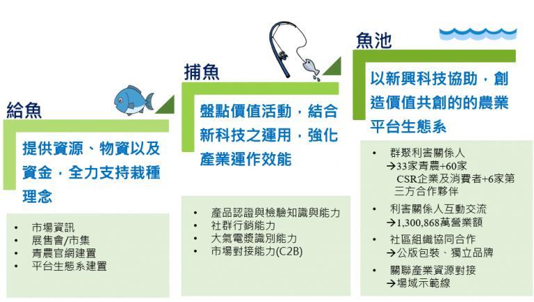 農村創新、公益轉型-創新農業平台生態系