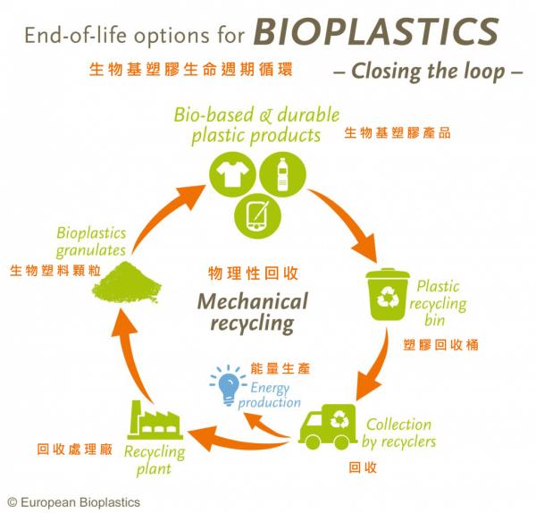 環境友善塑膠相關科學資訊