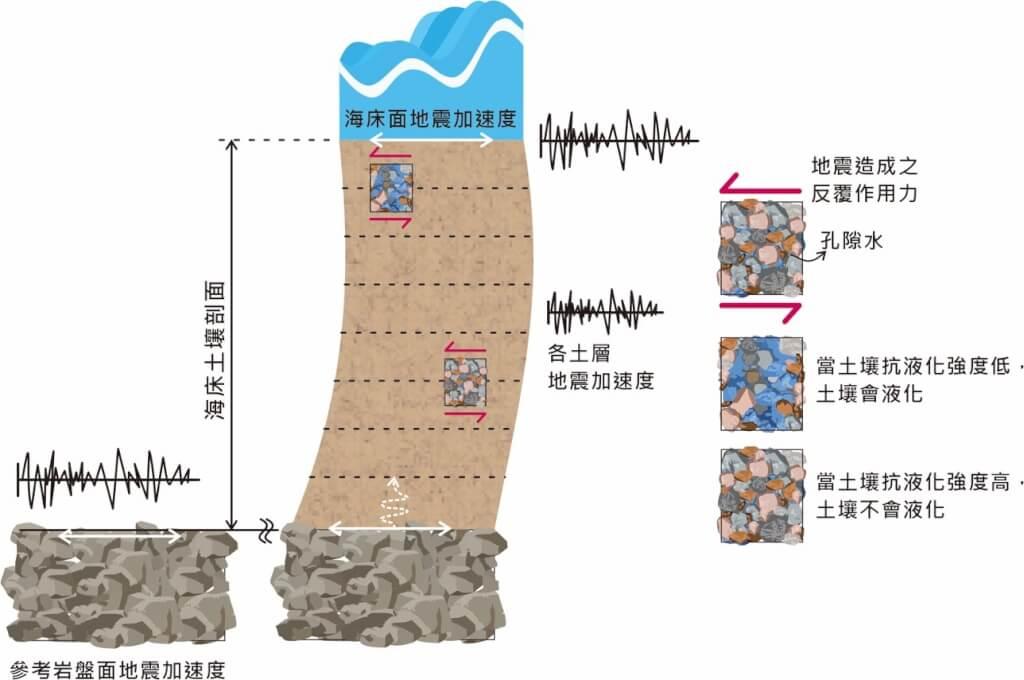 離岸風電:地質篇──專家QA
