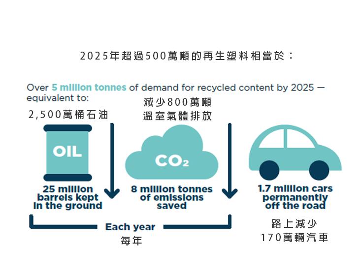 新塑膠經濟全球承諾2019年進度報告