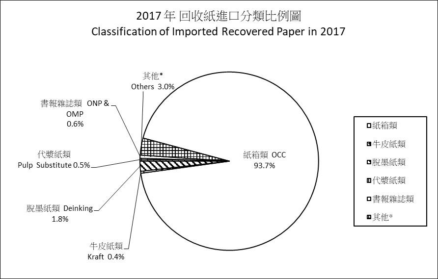 中國大陸「禁廢令」對臺灣廢紙供應鏈的影響
