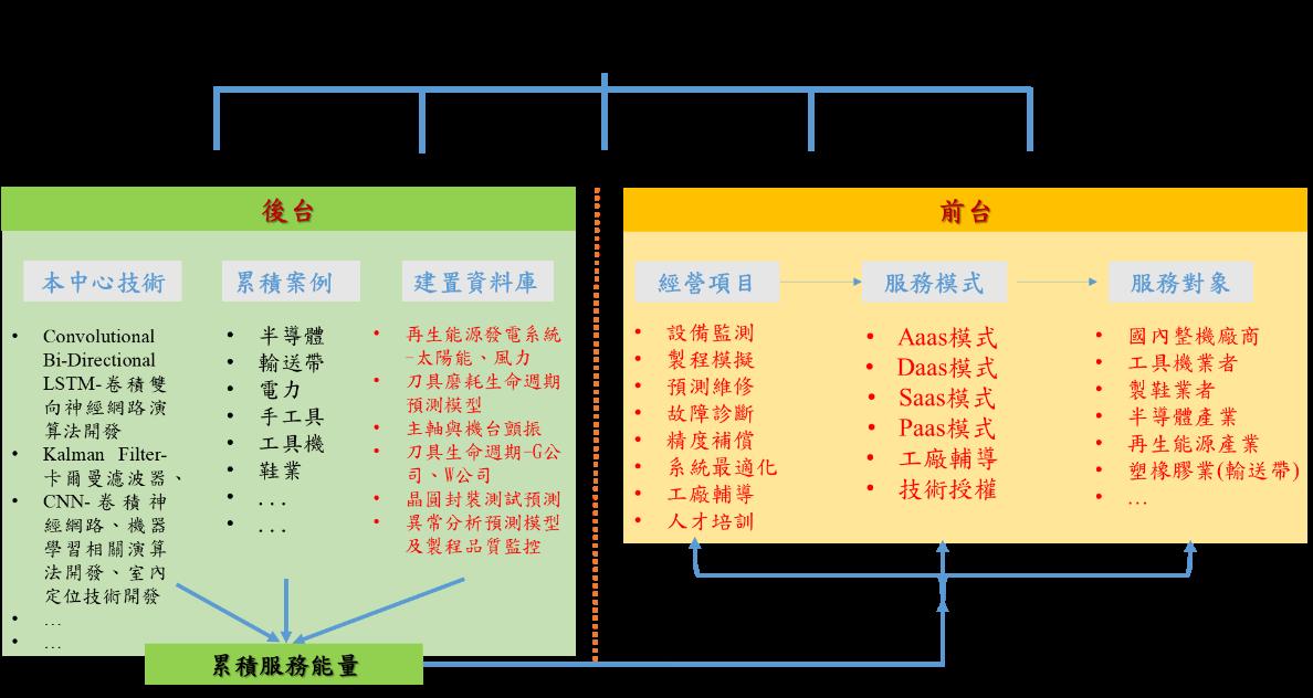 新興科技創新營運模式--智慧製造與資訊系統整合創新營運模式建置與維運計畫